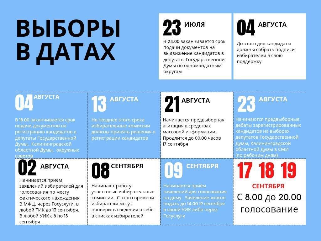 Выборы в датах